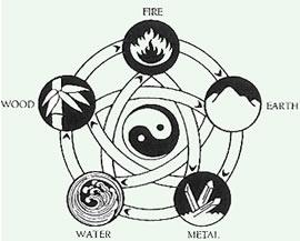 feng five-elements